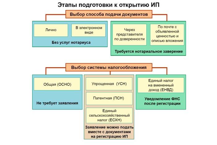 схема открытия ИП